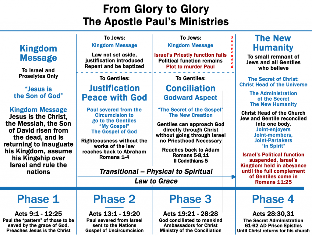 This chart depicts the Apostle Paul's Four Ministries.